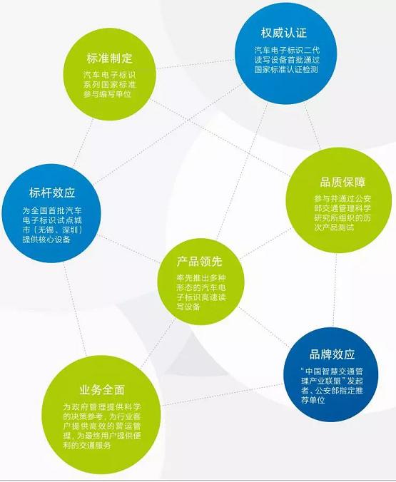 金溢科技:智能电子车牌将在未来智慧交通中发挥重要作用