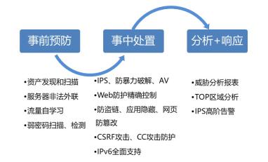 安博通SPOS-Base产品全面升级,为用户大幅提升基础安全能力
