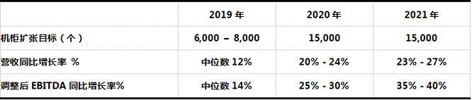 世纪互联发布2019财年第一季度财报 业绩稳定健康发展