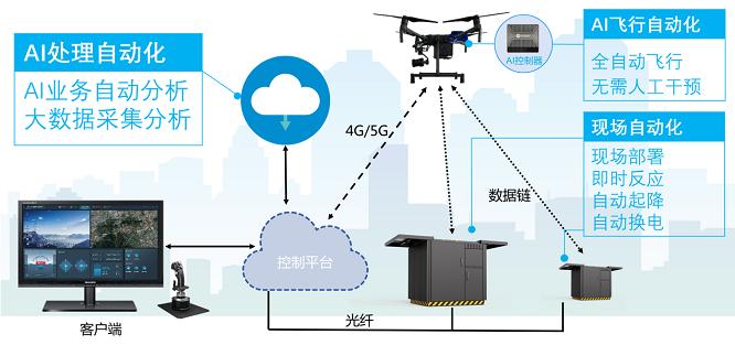 复亚智能警用无人机全自动远程巡控系统, AI加持全面提升警务综