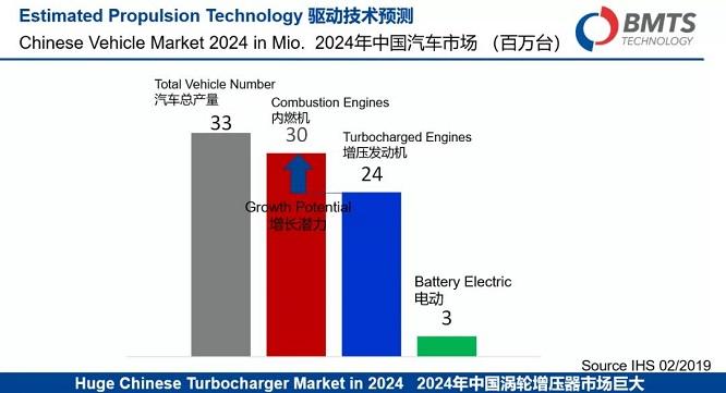 "BMTS亮相2019""全球汽车产业创新大会"",揭晓逆势上扬的秘密"