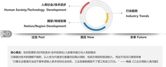 睿正咨询洞察:马云卸任后的新时代组织发展