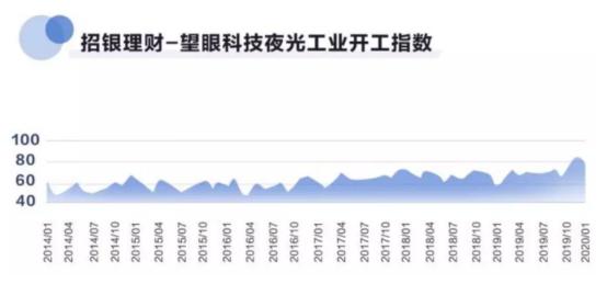 """卫星数据显示:""""新冠肺炎""""下目前工业企业复工超5成"""